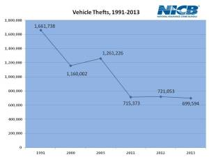 vehicle-thefts-chart