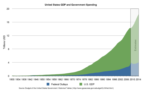 2000px-US_Federal_Outlay_and_GDP_linear_graph.svg