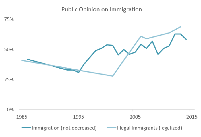 20150702_immigrationgallup