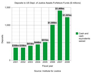 Deposits_to_US_Dept_of_Justice_from_Seizures_of_Cash_and_Cash_Equivalents-IJ