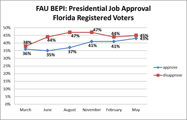 Presidential Job Approval Florida Voters