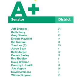 2018-top-Florida-Senators