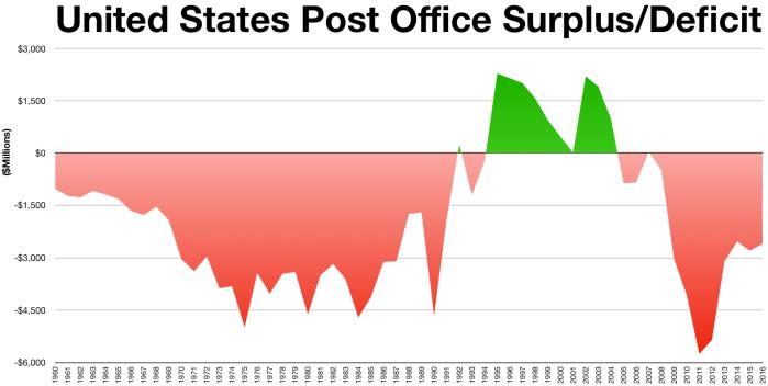 USPS_Surplus-Deficit